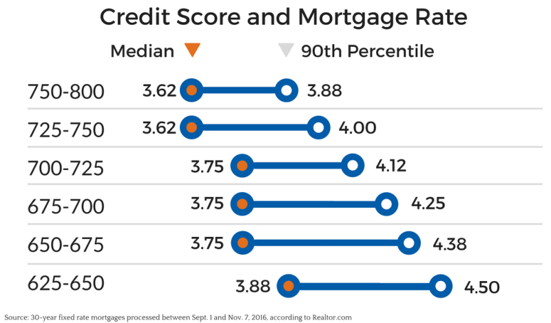 675 Credit Score >> The Scoop Blog By Changemyrate Read Amazing Insights Into