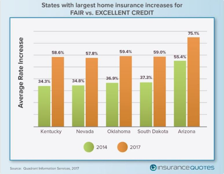 Top Credit Score Products